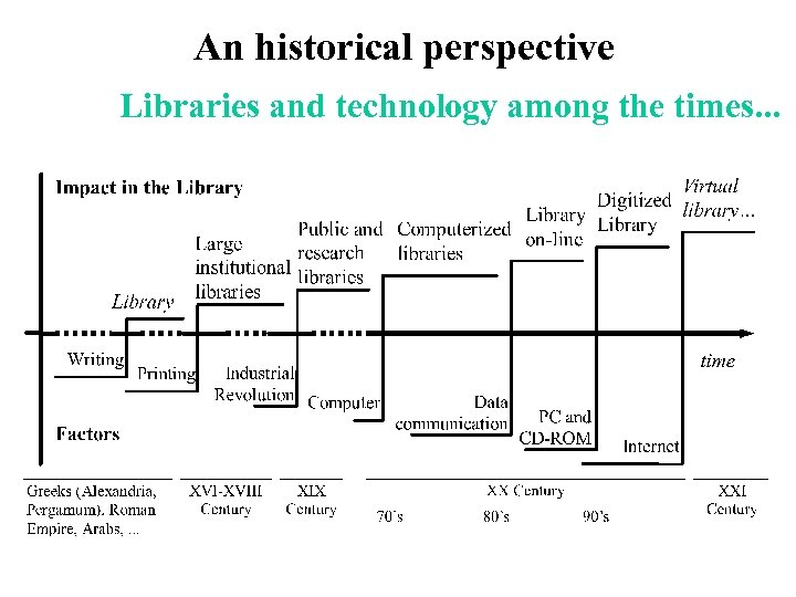 An historical perspective Libraries and technology among the times. . .