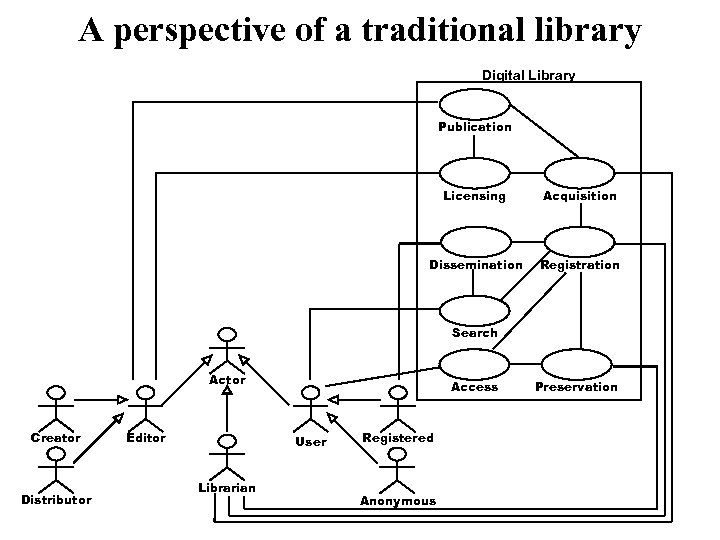 A perspective of a traditional library Digital Library Publication Licensing Acquisition Dissemination Registration Search