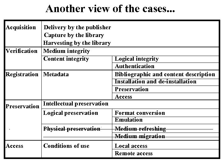 Another view of the cases. . . Acquisition Delivery by the publisher Capture by