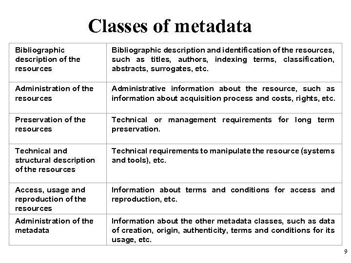Classes of metadata Bibliographic description of the resources Bibliographic description and identification of the