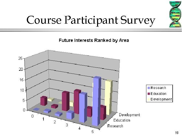 Course Participant Survey 28