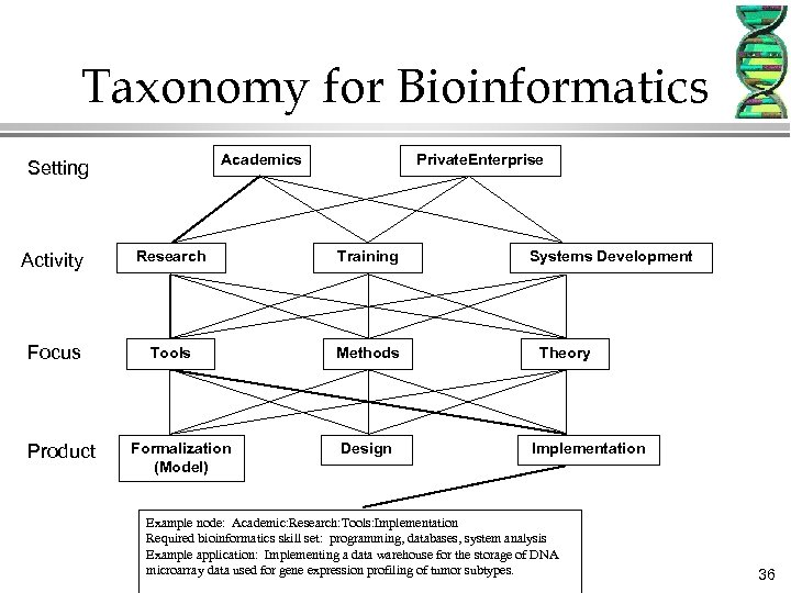 Taxonomy for Bioinformatics Academics Setting Private. Enterprise Activity Research Training Focus Tools Methods Product