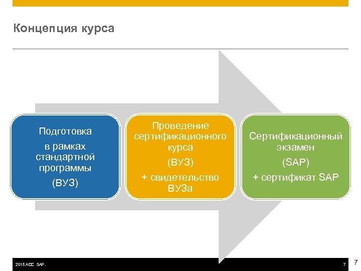 Концепция курса Подготовка в рамках стандартной программы (ВУЗ) 2015 ACC SAP. Проведение сертификационного курса