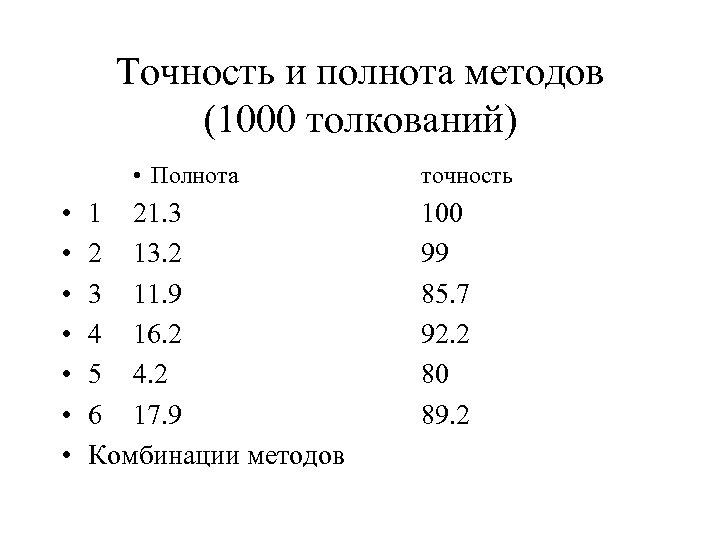 Точность и полнота методов (1000 толкований) • Полнота • • 1 21. 3 2