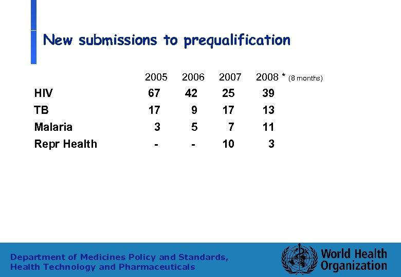 New submissions to prequalification 2005 HIV TB Malaria Repr Health 2006 2007 67 17