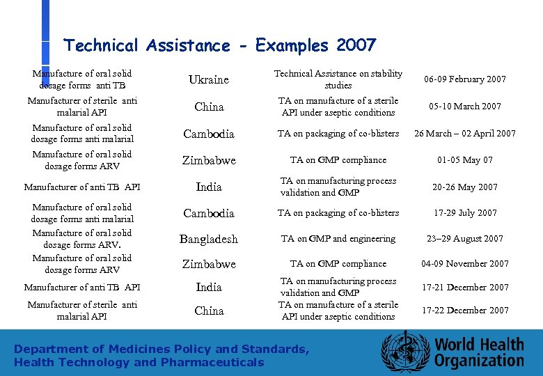 Technical Assistance - Examples 2007 Manufacture of oral solid dosage forms anti TB Ukraine