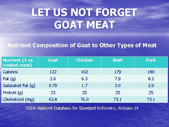 LET US NOT FORGET GOAT MEAT Nutrient Composition of Goat to Other Types of
