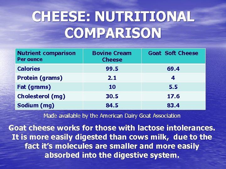 CHEESE: NUTRITIONAL COMPARISON Nutrient comparison Per ounce Bovine Cream Cheese Goat Soft Cheese Calories