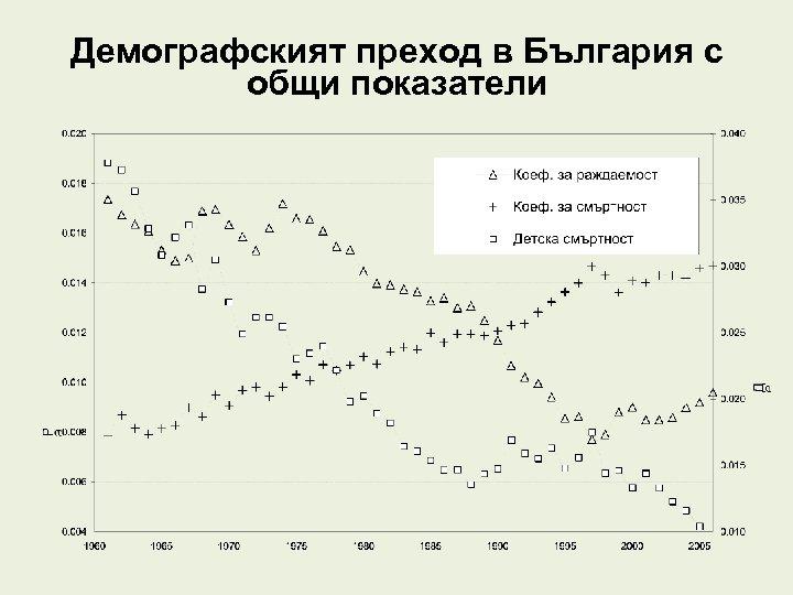 Демографският преход в България с общи показатели