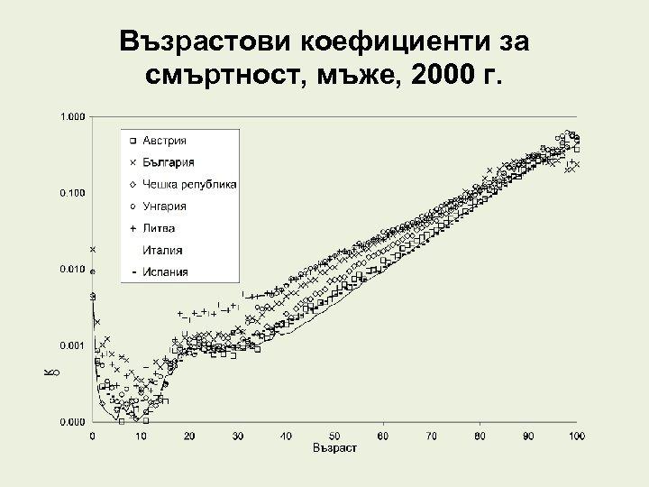Възрастови коефициенти за смъртност, мъже, 2000 г.