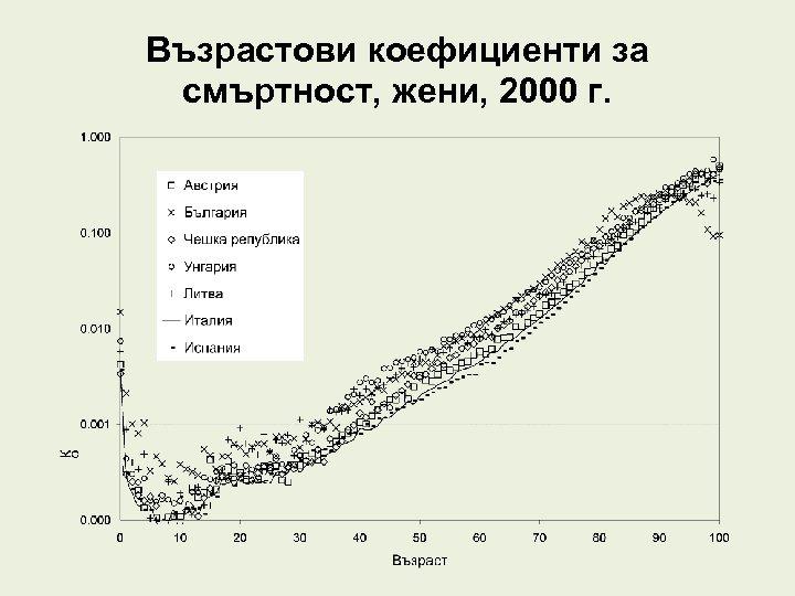 Възрастови коефициенти за смъртност, жени, 2000 г.