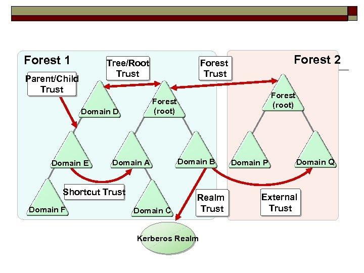 Forest 1 Tree/Root Trust Parent/Child Trust Domain A Shortcut Trust Domain F Forest (root)