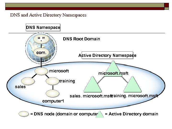 "DNS and Active Directory Namespaces DNS Namespace "". "" DNS Root Domain com. Active"
