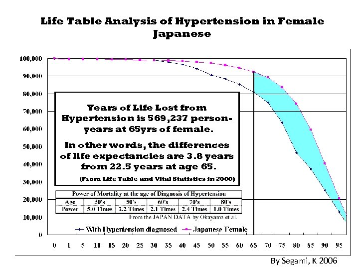 Life Table Analysis of Hypertension in Female Japanese Years of Life Lost from Hypertension