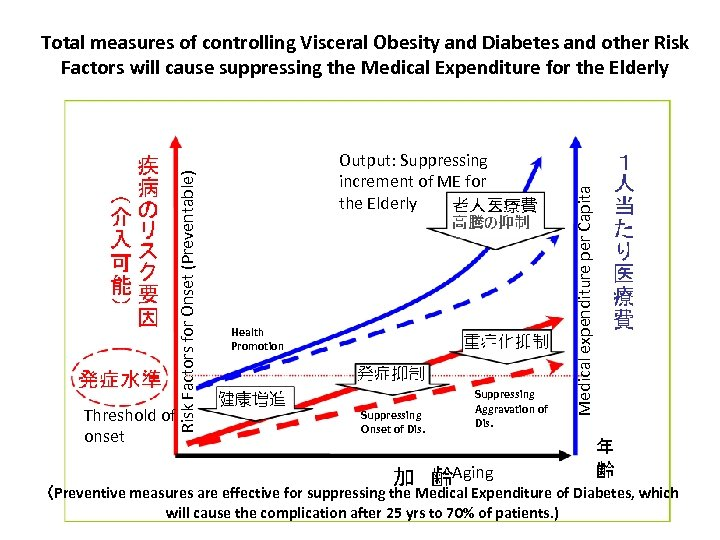 Output: Suppressing increment of ME for the Elderly Health Promotion Suppressing Onset of Dis.