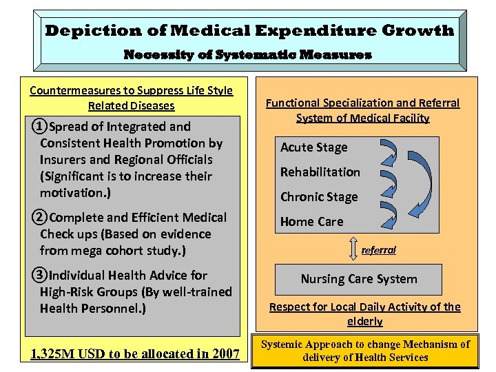 Depiction of Medical Expenditure Growth Necessity of Systematic Measures Countermeasures to Suppress Life Style