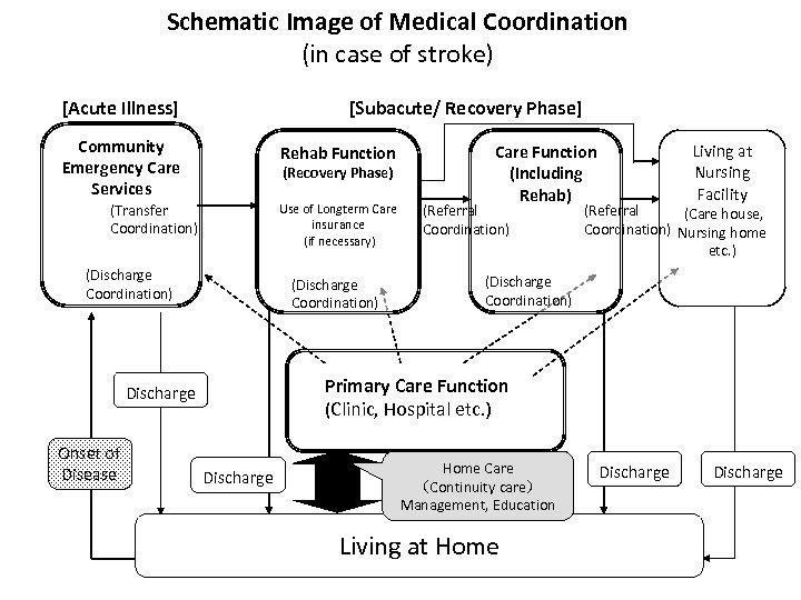 Schematic Image of Medical Coordination (in case of stroke) [Acute Illness] [Subacute/ Recovery Phase]