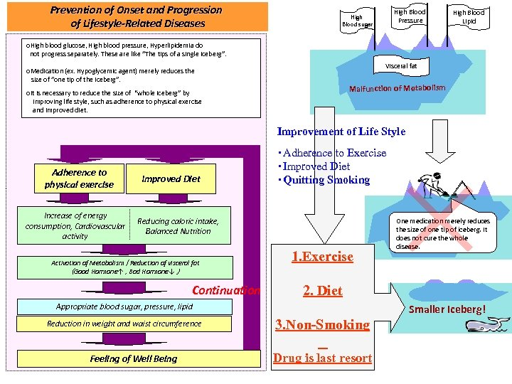 Prevention of Onset and Progression of Lifestyle-Related Diseases High Blood Pressure High Blood sugar