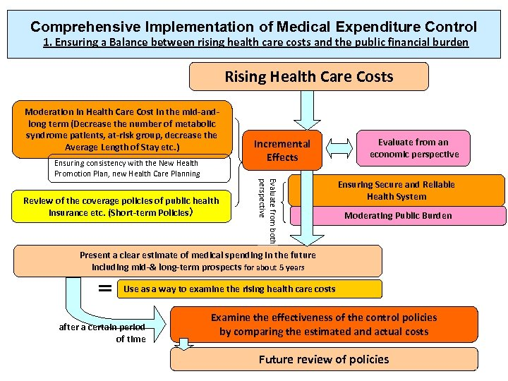 Comprehensive Implementation of Medical Expenditure Control 1. Ensuring a Balance between rising health care