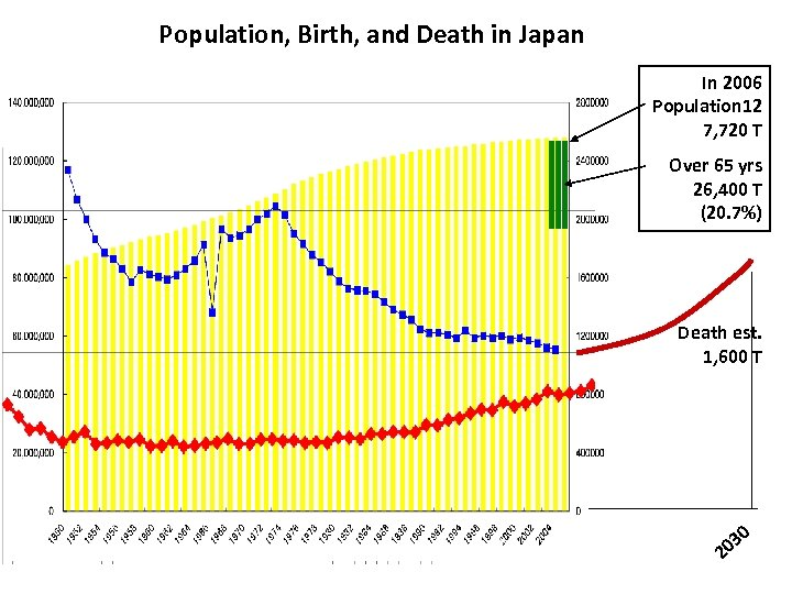 Population, Birth, and Death in Japan In 2006 Population 12 7, 720 T Over