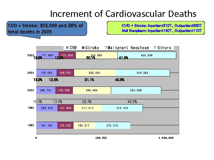 Increment of Cardiovascular Deaths CVD + Stroke: 303, 000 and 28% of total deaths