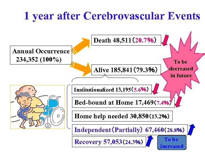 1 year after Cerebrovascular Events Death 48, 511(20. 7%) Annual Occurrence 234, 352 (100%)
