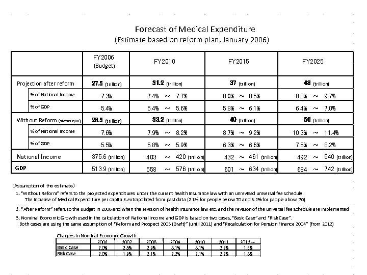 Forecast of Medical Expenditure (Estimate based on reform plan, January 2006) FY 2006 (Budget)