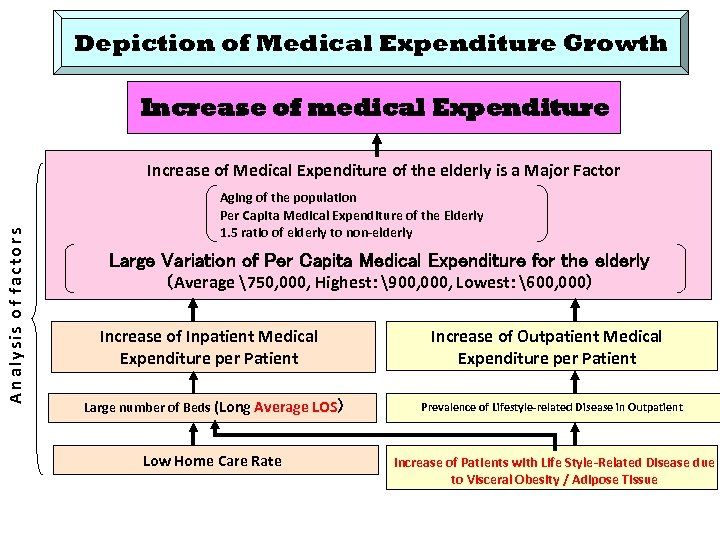 Depiction of Medical Expenditure Growth Increase of medical Expenditure A n a ly s