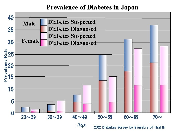 Prevalence of Diabetes in Japan 40 Female Diabetes Suspected Diabetes Diagnosed 20〜 29 30〜