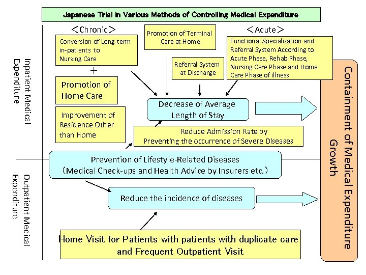 Japanese Trial in Various Methods of Controlling Medical Expenditure <Chronic> + Promotion of Home