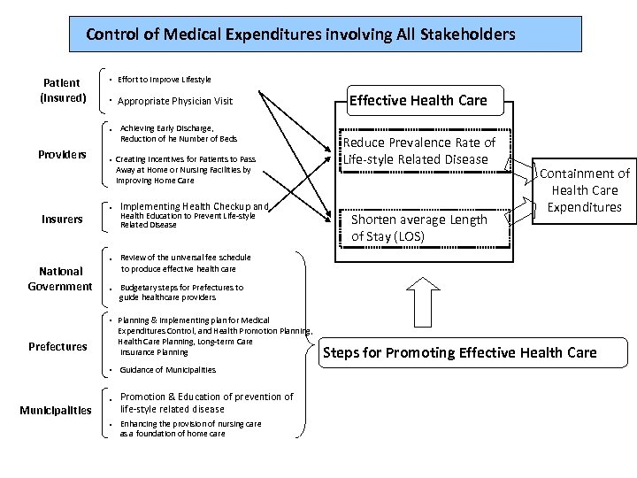 Control of Medical Expenditures involving All Stakeholders Patient (Insured) ・ Effort to Improve Lifestyle
