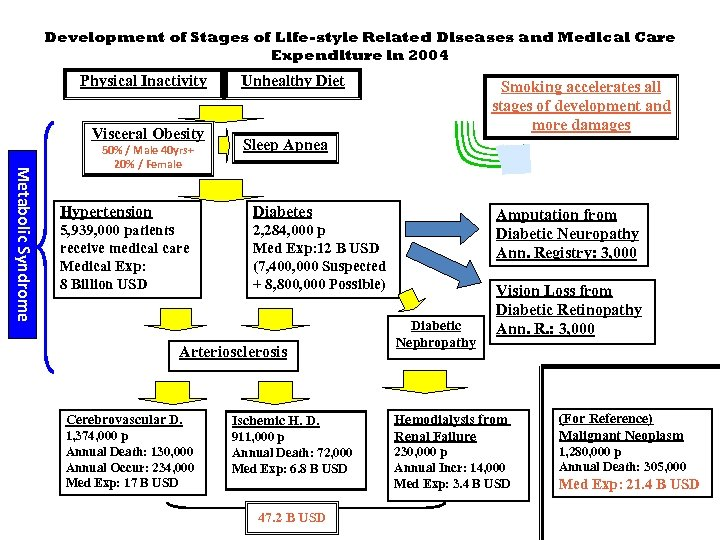 Development of Stages of Life-style Related Diseases and Medical Care Expenditure in 2004 Physical
