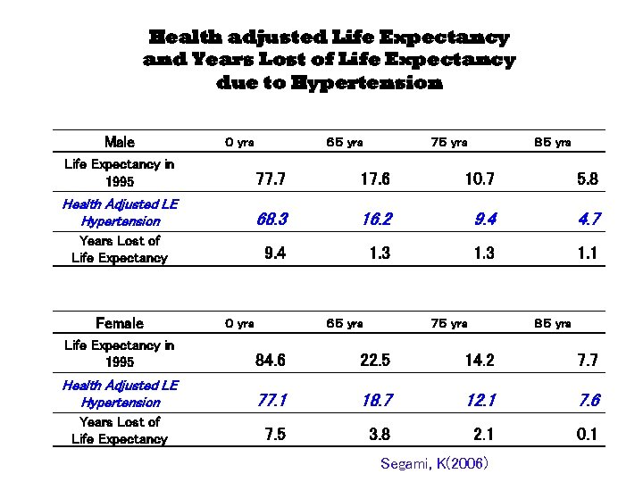 Health adjusted Life Expectancy and Years Lost of Life Expectancy due to Hypertension Male