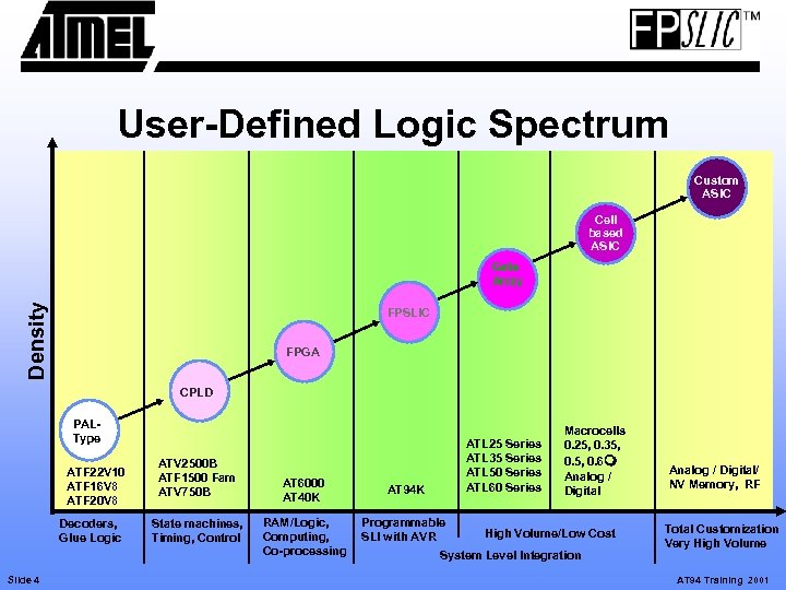 User-Defined Logic Spectrum Custom ASIC Cell based ASIC Density Gate Array FPSLIC FPGA CPLD