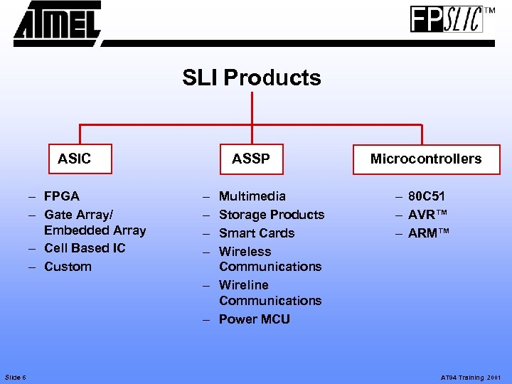 SLI Products ASIC – FPGA – Gate Array/ Embedded Array – Cell Based IC