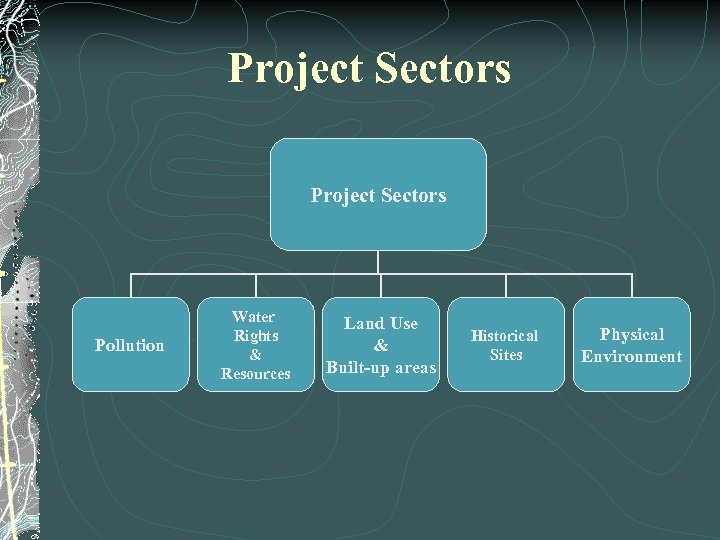Project Sectors Pollution Water Rights & Resources Land Use & Built-up areas Historical Sites