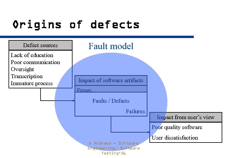 Origins of defects Defect sources Lack of education Poor communication Oversight Transcription Immature process