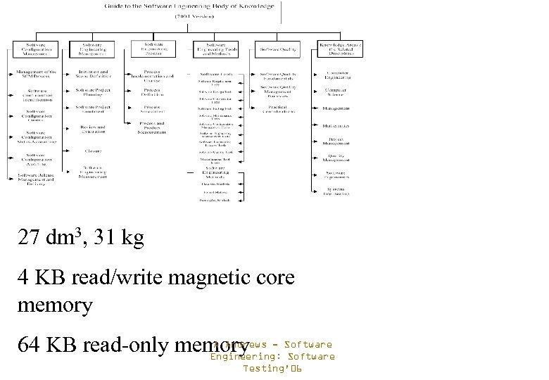 27 dm 3, 31 kg 4 KB read/write magnetic core memory A Andrews 64