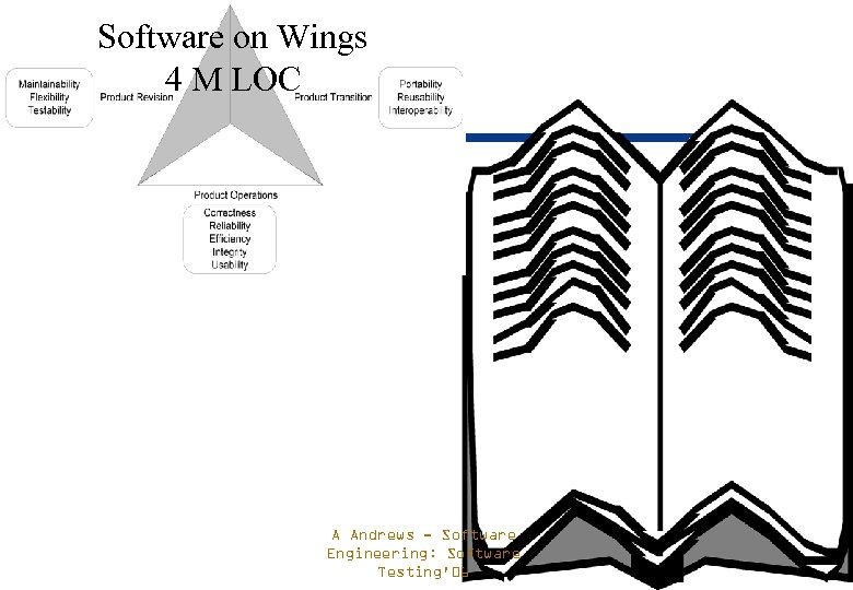 Software on Wings 4 M LOC A Andrews - Software Engineering: Software Testing'06
