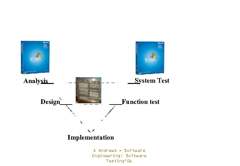 System Test Analysis Design Function test Implementation A Andrews - Software Engineering: Software Testing'06