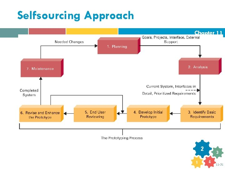 Selfsourcing Approach Chapter 11 11 -31