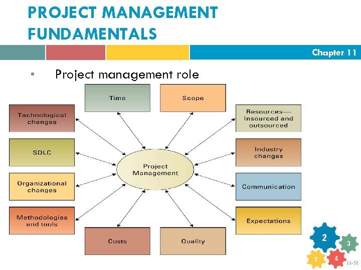 PROJECT MANAGEMENT FUNDAMENTALS Chapter 11 • Project management role 11 -52