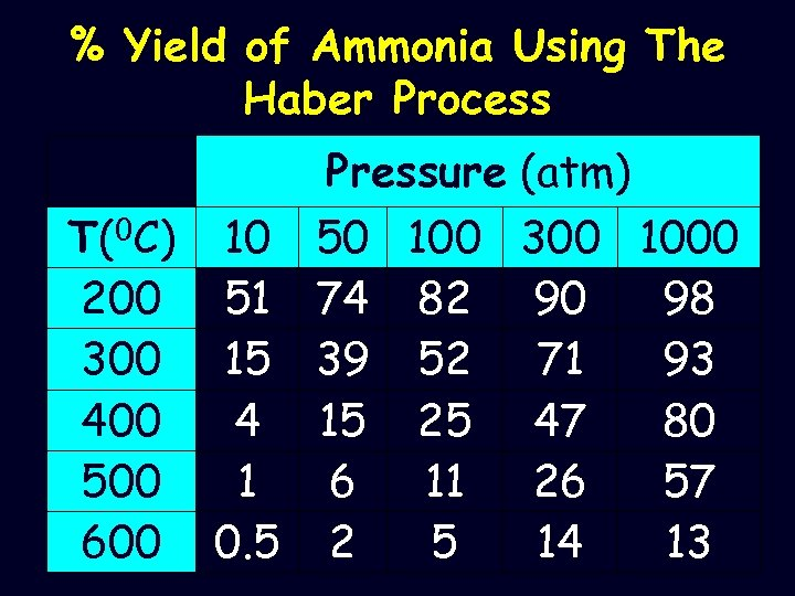 % Yield of Ammonia Using The Haber Process Pressure (atm) T(0 C) 10 50
