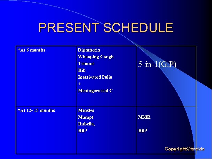 PRESENT SCHEDULE *At 6 months *At 12 - 15 months Diphtheria Whooping Cough Tetanus