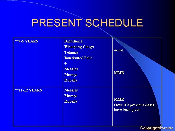 PRESENT SCHEDULE **4 -5 YEARS **11 -12 YEARS Diphtheria Whooping Cough Tetanus Inactivated Polio
