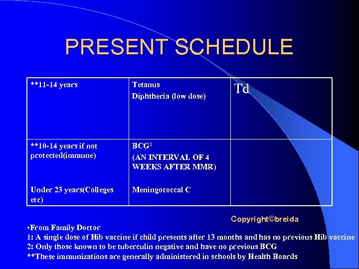 PRESENT SCHEDULE **11 -14 years Tetanus Diphtheria (low dose) **10 -14 years if not
