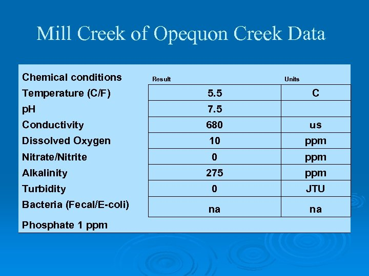 Mill Creek of Opequon Creek Data Chemical conditions Result Units Temperature (C/F) 5. 5