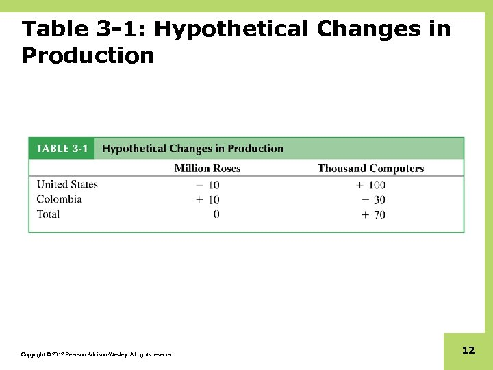 Table 3 -1: Hypothetical Changes in Production Copyright © 2012 Pearson Addison-Wesley. All rights