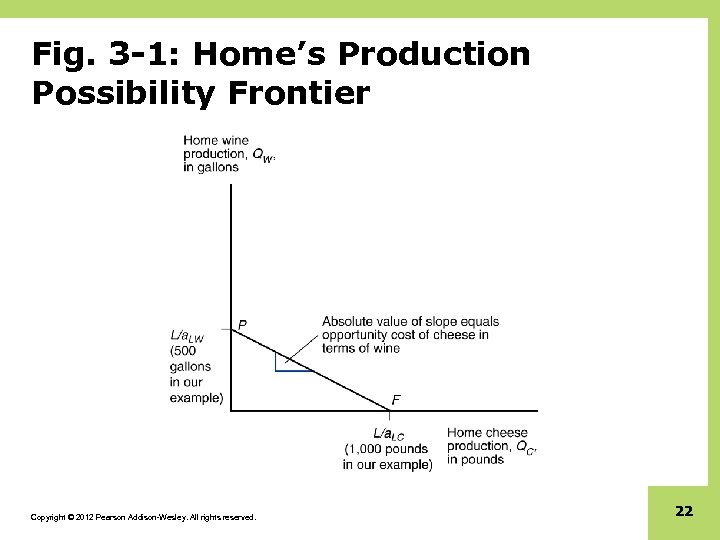 Fig. 3 -1: Home's Production Possibility Frontier Copyright © 2012 Pearson Addison-Wesley. All rights