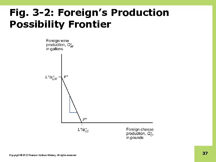 Fig. 3 -2: Foreign's Production Possibility Frontier Copyright © 2012 Pearson Addison-Wesley. All rights